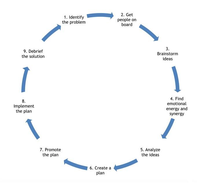 Figure 2:  Problem solving with the Enneagram