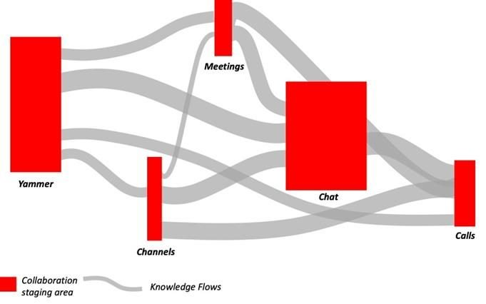 knowledge flows inside  an organization
